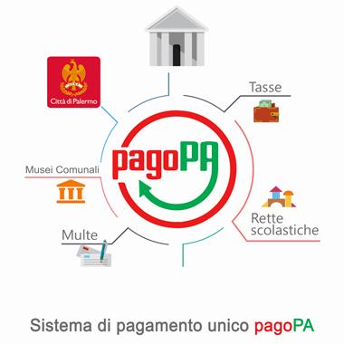 Lovely Pago PA   Servizio Di Pagamento Elettronico