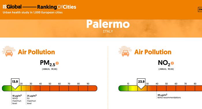 Mortalita' da inquinamento. Palermo fra le citta' con la minore incidenza in Italia