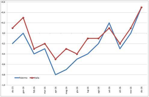... prezzi al consumo per l intera collettività nazionale - dicembre 2015 –  dicembre 2016 - Variazioni percentuali tendenziali – confronto Palermo -  Italia 53c65927c132