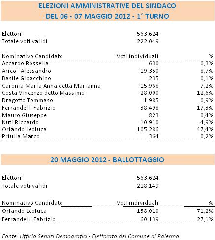 Al ballottaggio del 20 maggio 2012 Leoluca Orlando b4274bb8debd