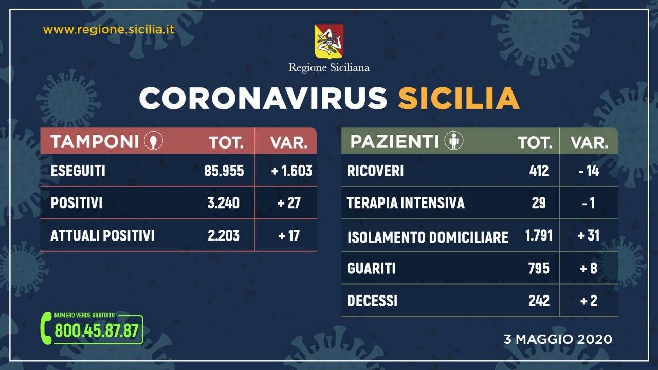 Coronavirus: situazione stabile, meno ricoveri e 2.203 positivi Questo il quadro riepilogativo della situazione nell'Isola, aggiornato alle ore 15 di oggi 3 maggio.