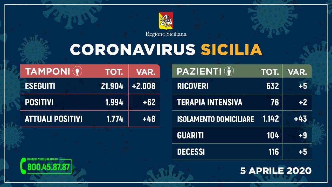 Coronavirus: l'aggiornamento in Sicilia, 1.774 attuali positivi e 104 guariti