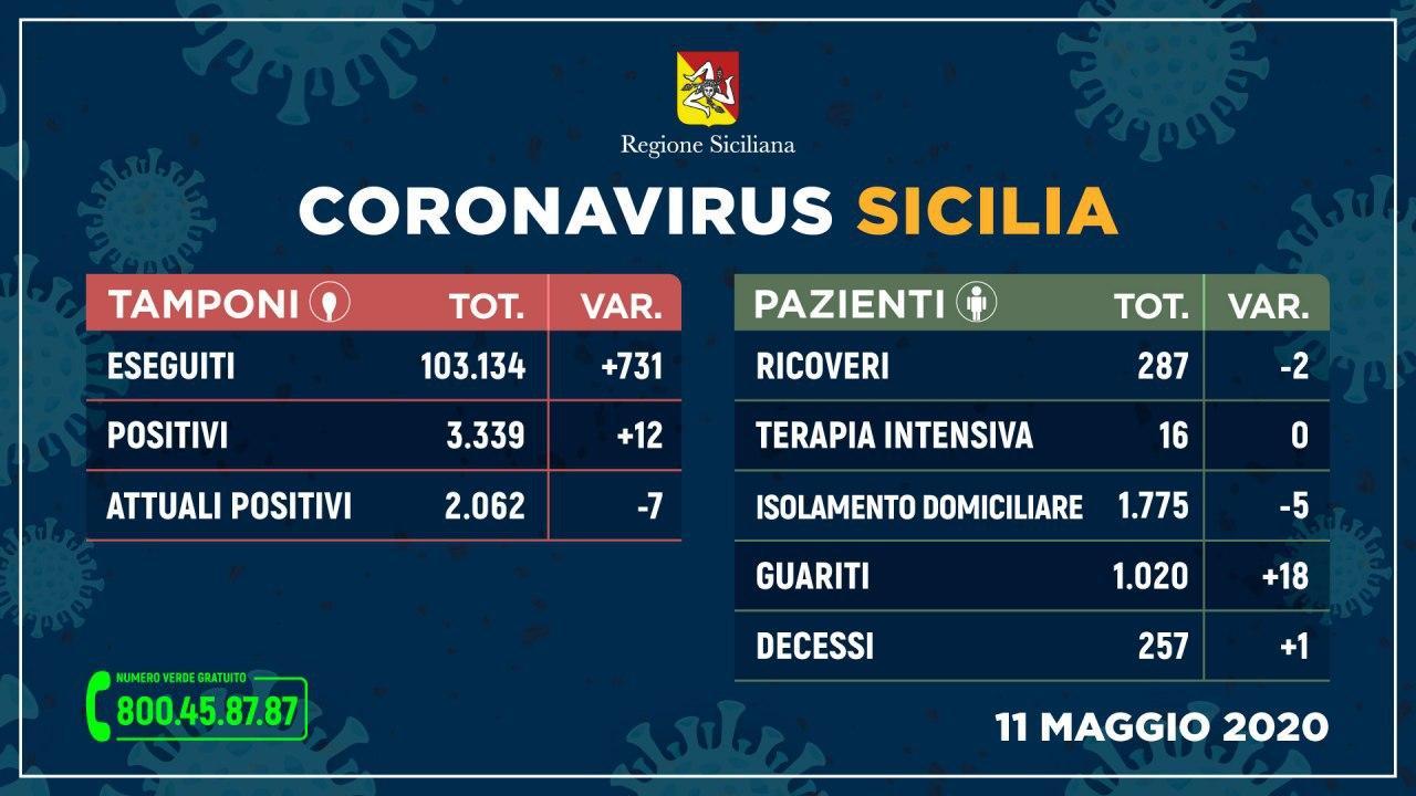 ++Coronavirus: situazione stabile in Sicilia, aumentano i guariti++