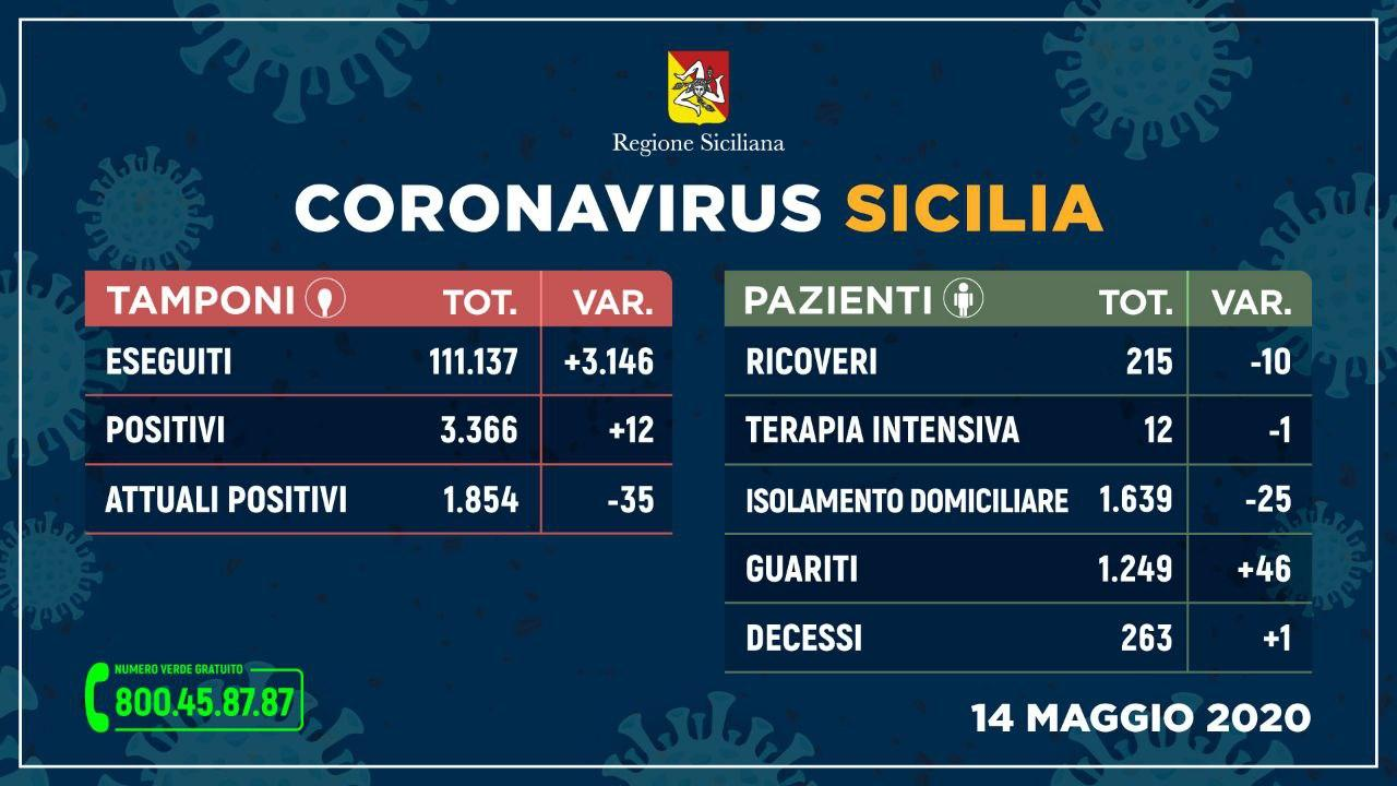 Coronavirus: in Sicilia sempre più guariti e meno ricoveri, un solo decesso