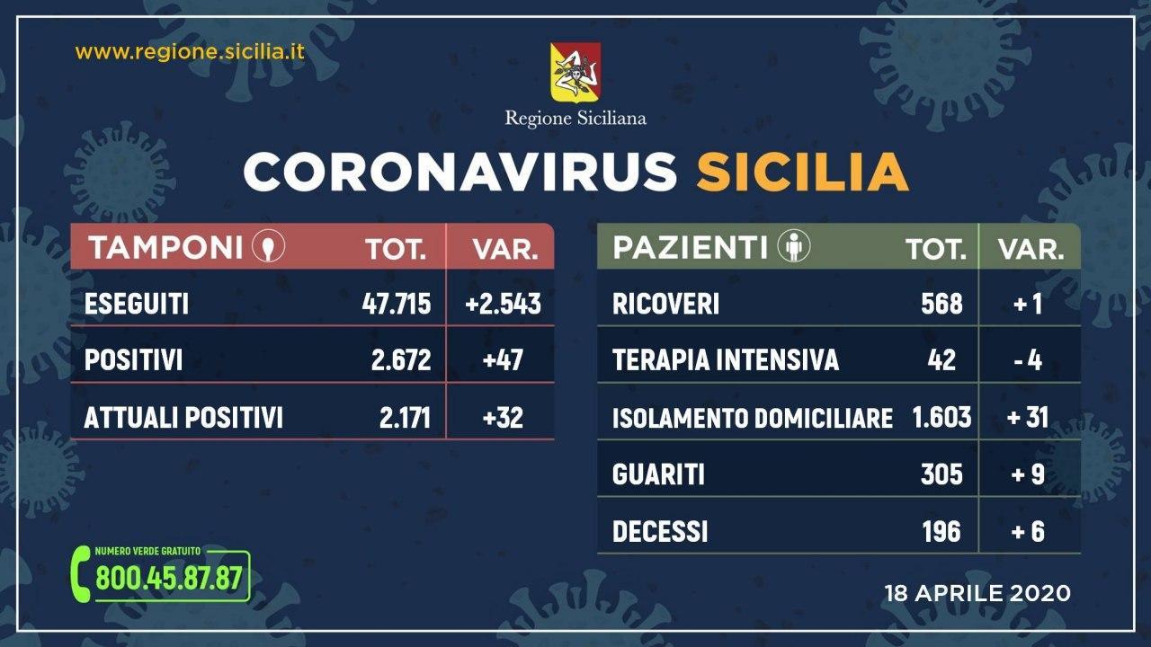 Coronavirus: l'aggiornamento in Sicilia, 2.171 positivi e 305 guariti