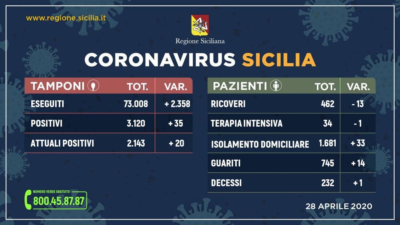 Coronavirus: in Sicilia situazione stabile, meno ricoveri e più guariti Questo il quadro riepilogativo della situazione nell'Isola, aggiornato alle ore 17 di oggi 28 aprile.